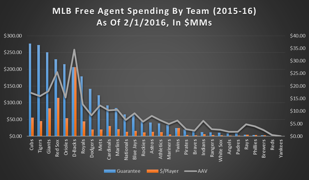 2015-16 FA spending by team 2-1-16 graph