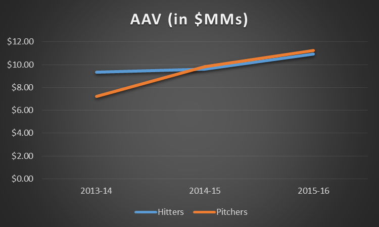 pitchers vs hitters last 3 years AAV